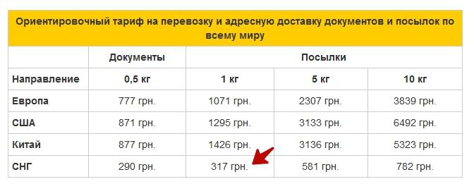 Тарифы на отправку в РФ Деливери